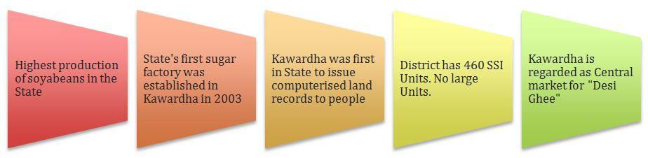 kawardha